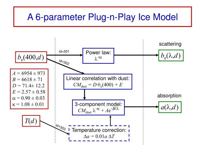 A 6-parameter Plug-n-Play Ice Model