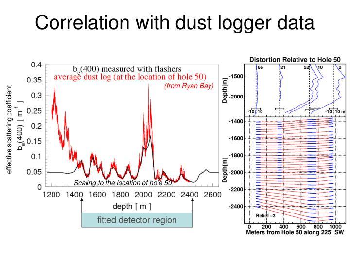 Correlation with dust logger data