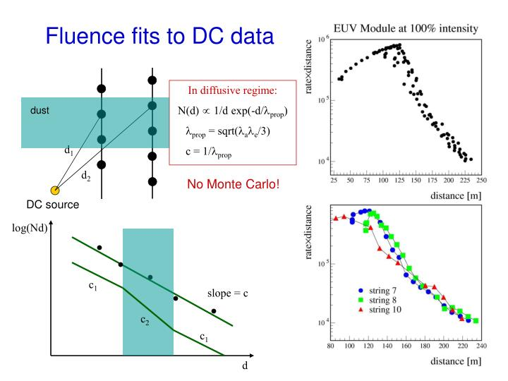 Fluence fits to DC data