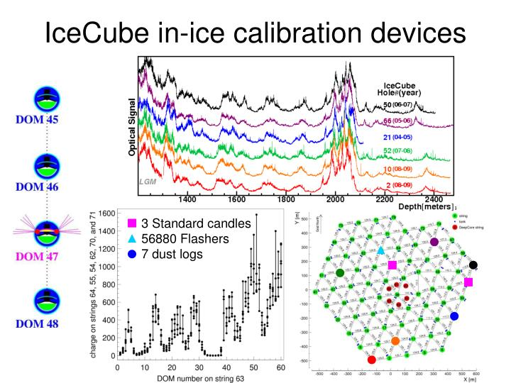 IceCube in-ice calibration devices