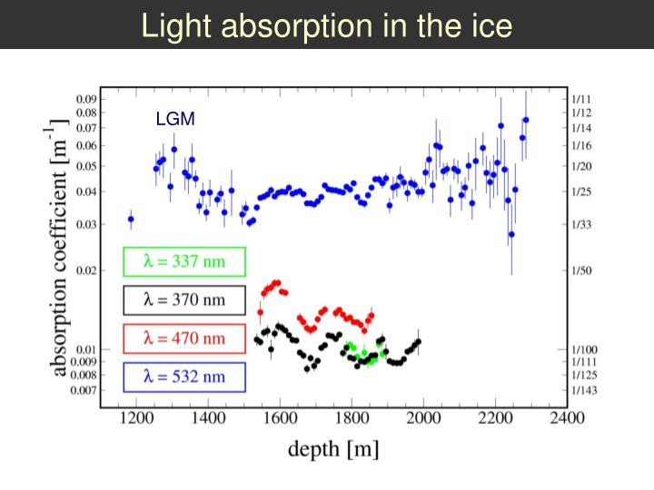 Light absorption in the ice