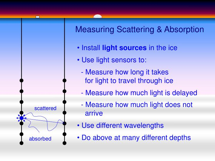 Measuring Scattering & Absorption