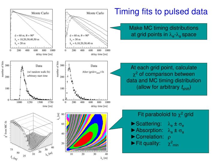 Timing fits to pulsed data