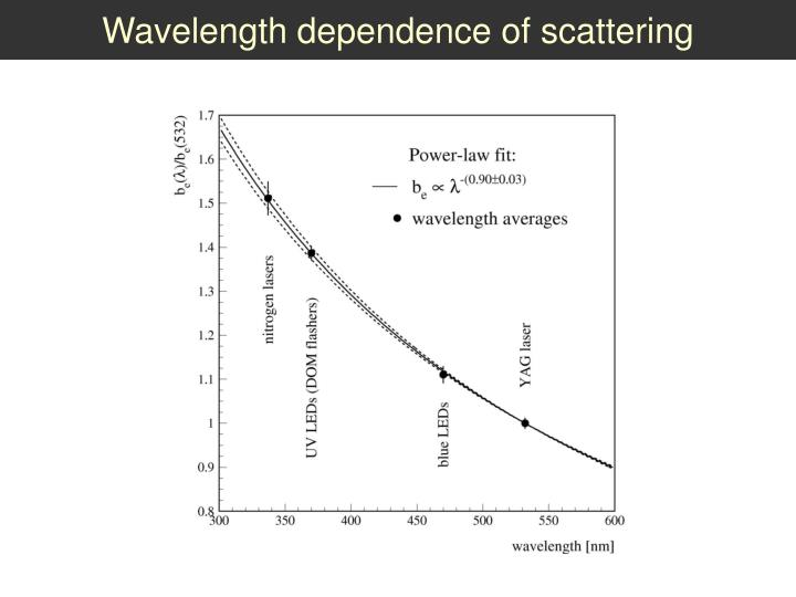 Wavelength dependence of scattering