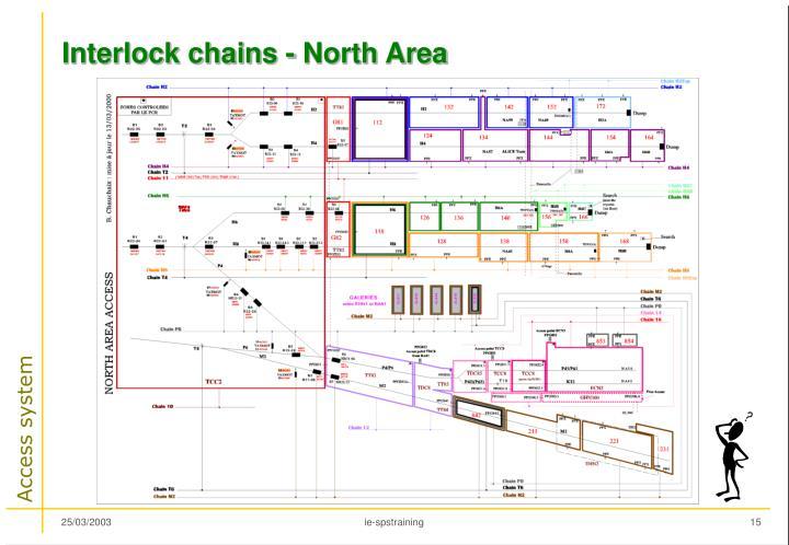 Interlock chains - North Area