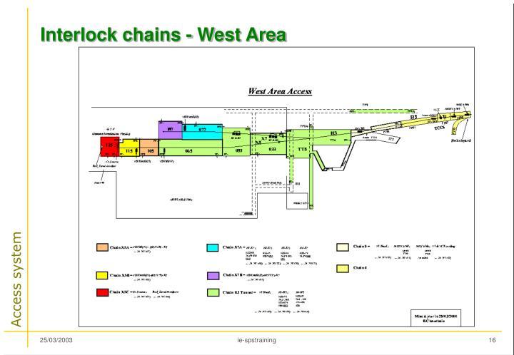 Interlock chains - West Area