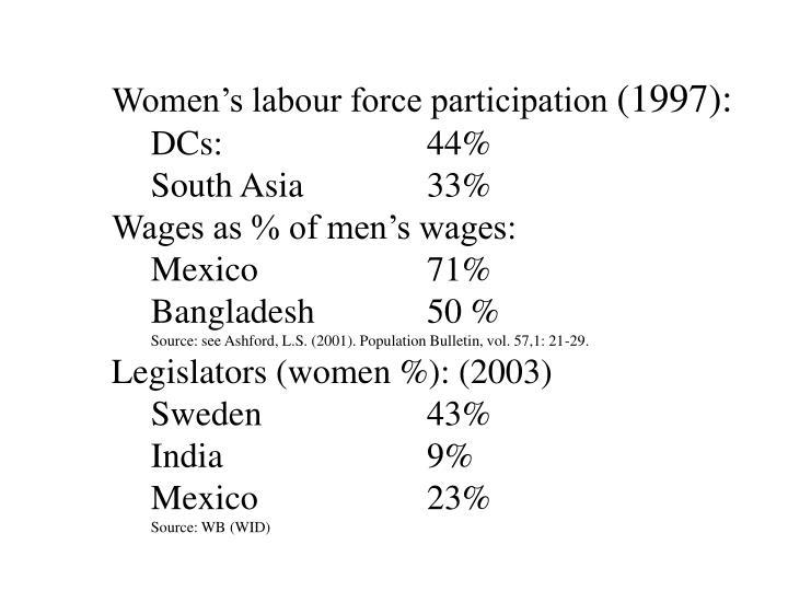 Women's labour force participation
