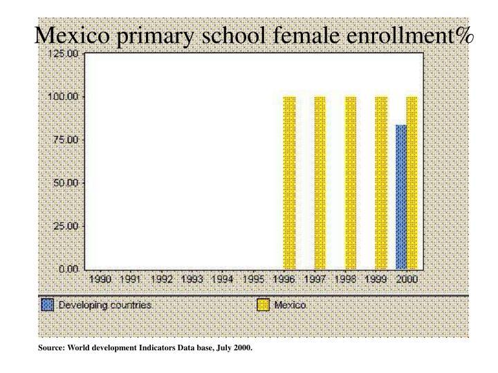 Mexico primary school female enrollment%