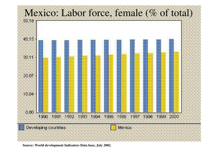 Mexico: Labor force, female (% of total)