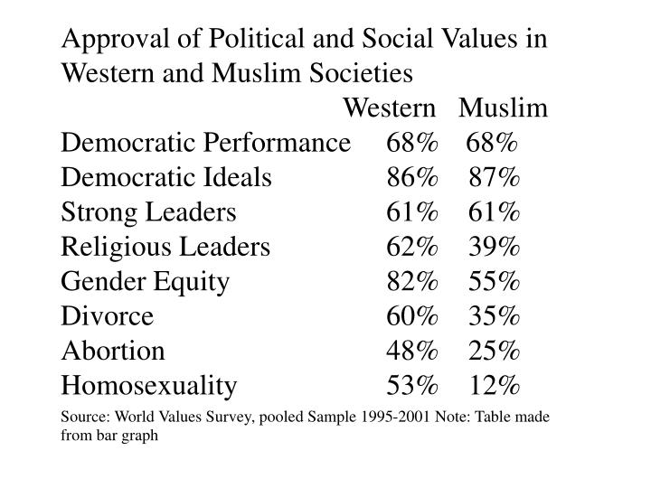 Approval of Political and Social Values in Western and Muslim Societies
