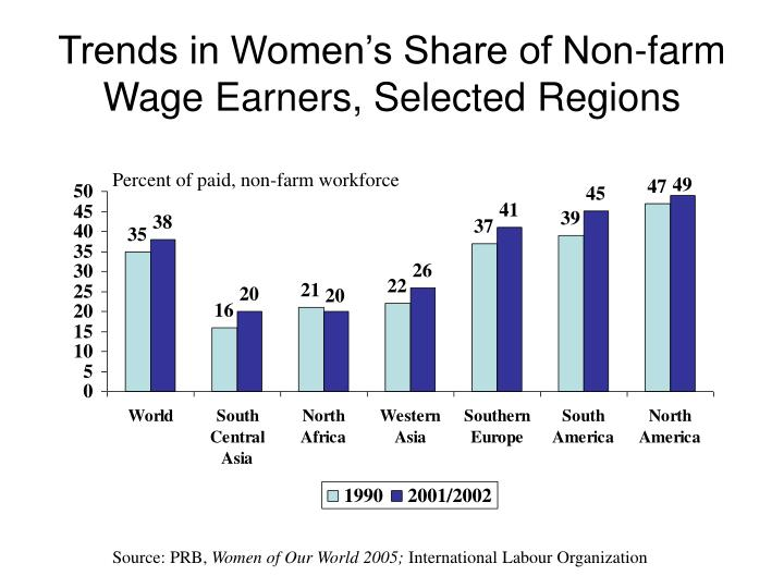 Trends in Women's Share of Non-farm Wage Earners, Selected Regions