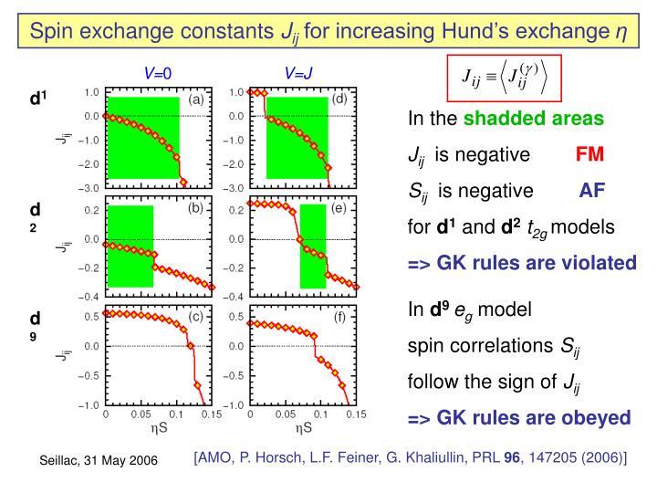 Spin exchange constants