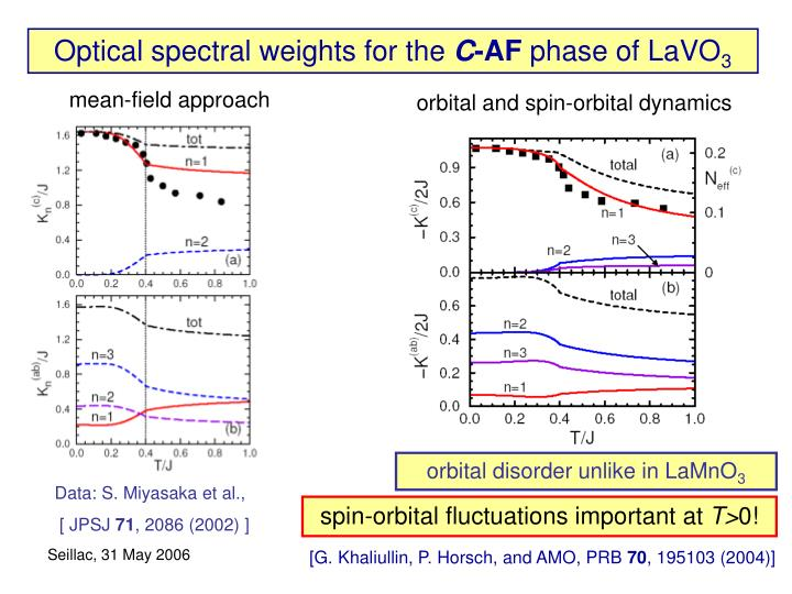 Optical spectral weights for the