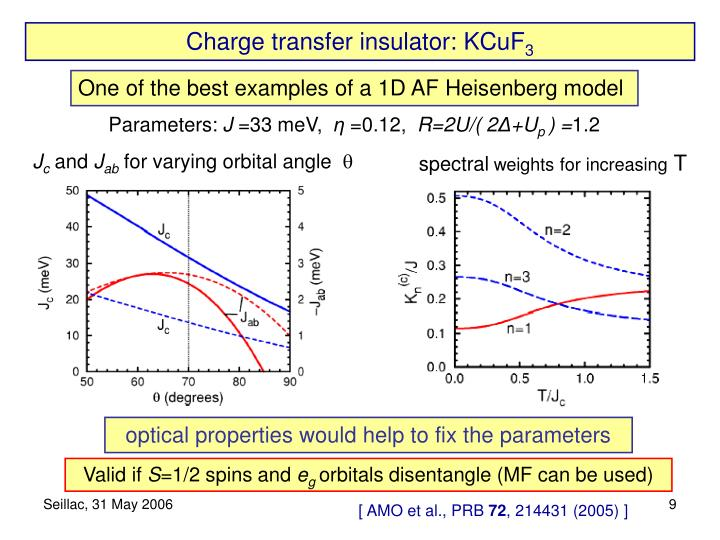 Charge transfer insulator: KCuF