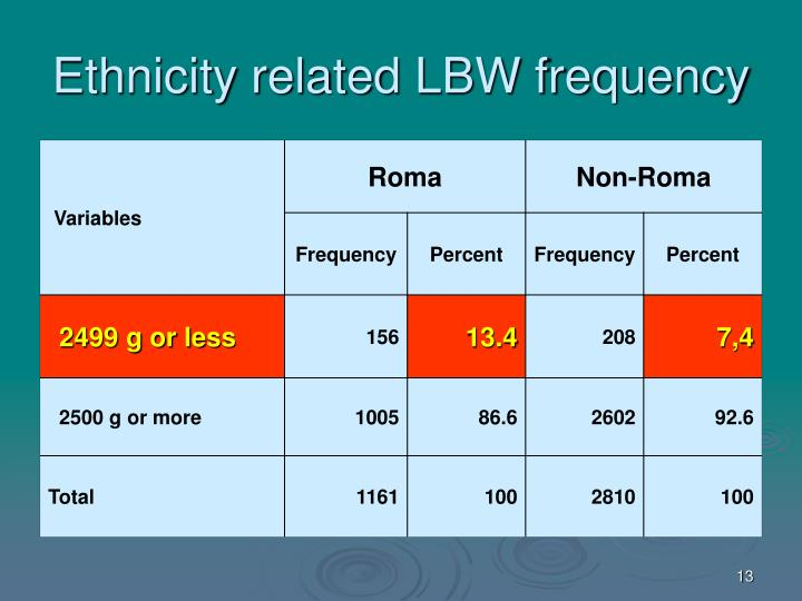 Ethnicity related LBW frequency