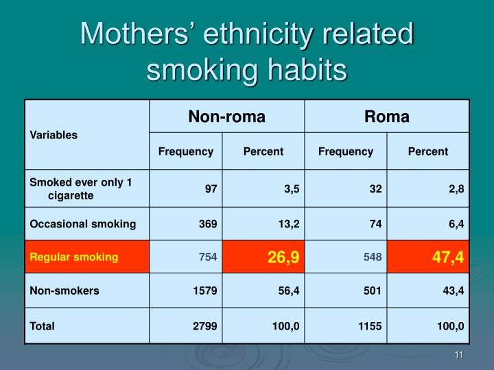 Mothers' ethnicity related smoking habits