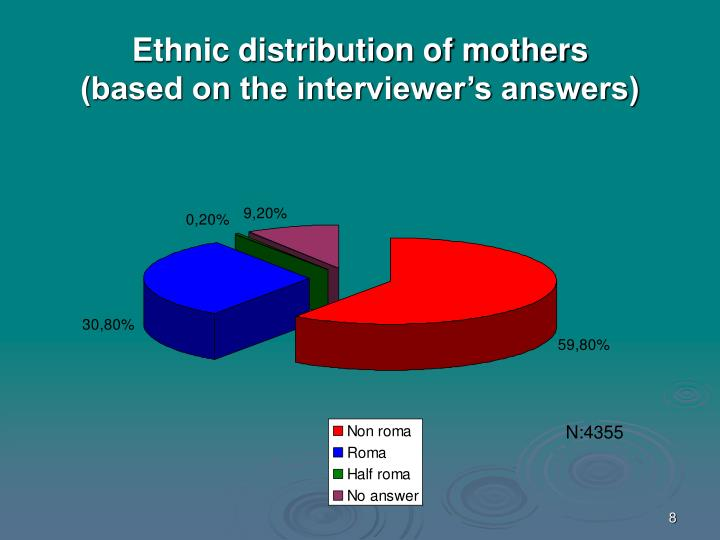 Ethnic distribution of mothers