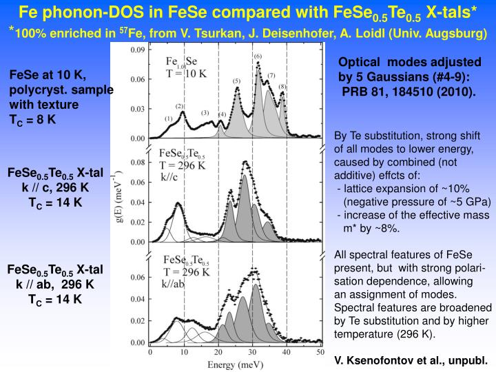 Fe phonon-DOS in FeSe compared with FeSe