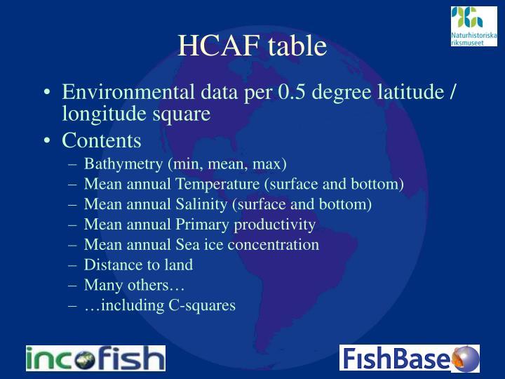 HCAF table