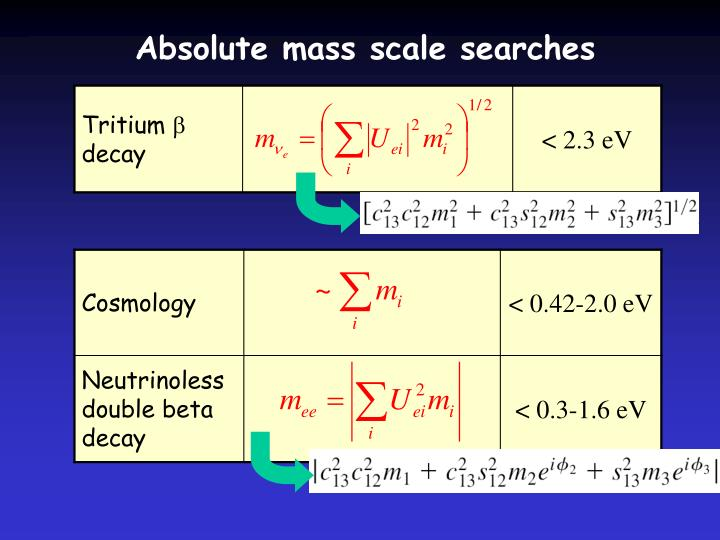 Absolute mass scale searches