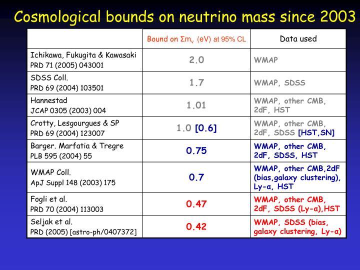 Cosmological bounds on neutrino mass since 2003