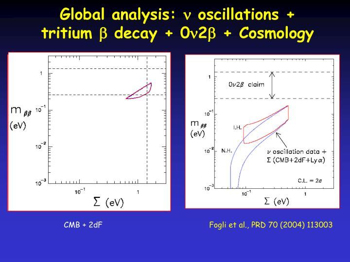 Global analysis: