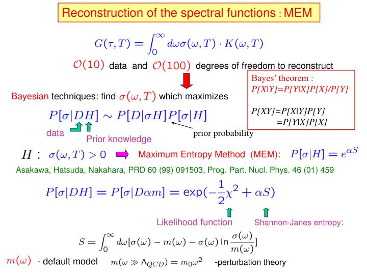 Reconstruction of the spectral functions
