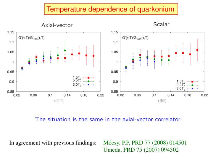 Temperature dependence of quarkonium