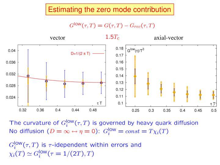 Estimating the zero mode contribution
