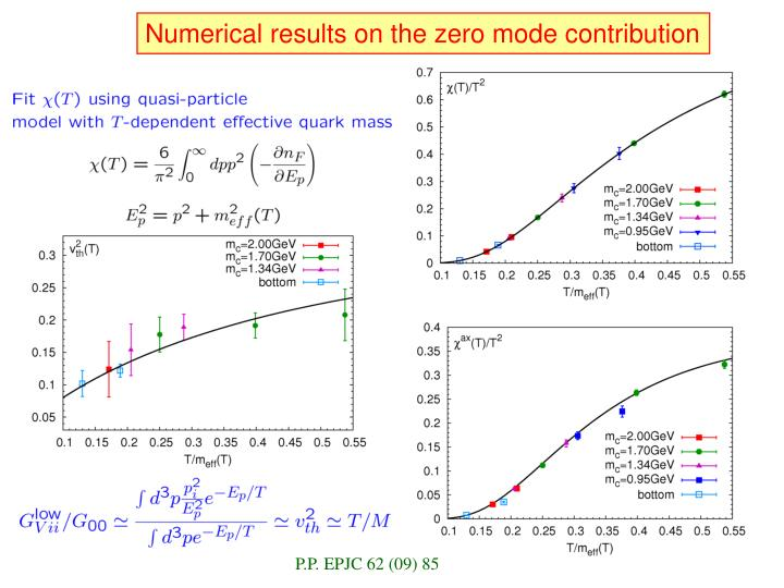 Numerical results on the zero mode contribution