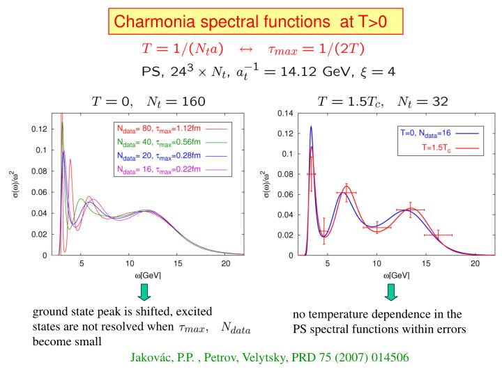 Charmonia spectral functions  at T>0