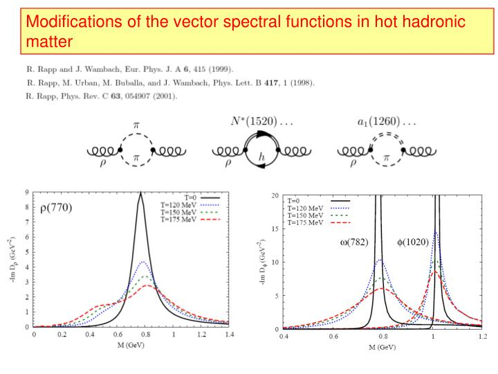 Modifications of the vector spectral functions in hot hadronic matter