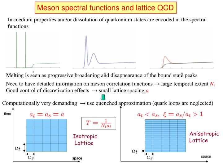 Meson spectral functions and lattice QCD