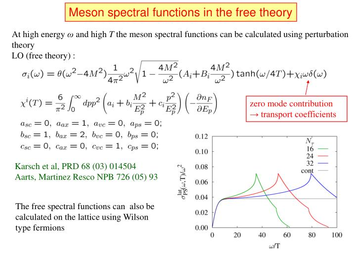 Meson spectral functions in the free theory