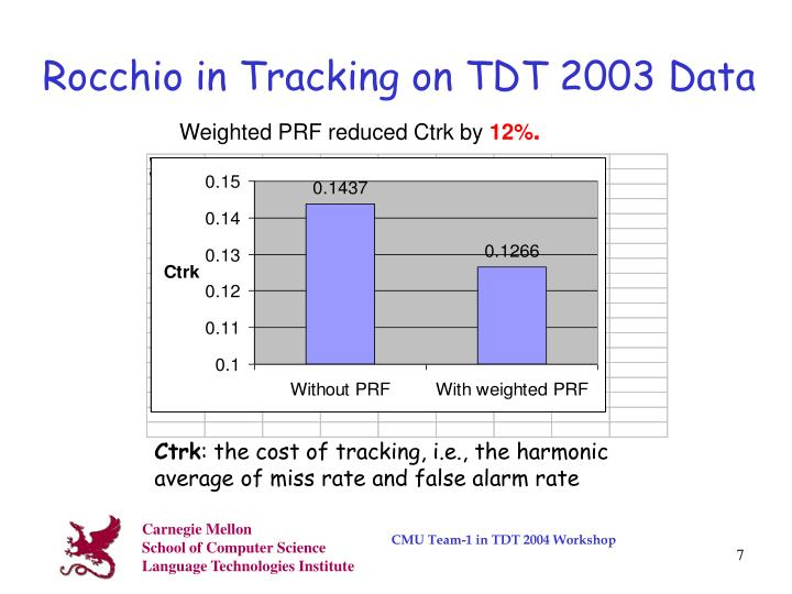 Rocchio in Tracking on TDT 2003 Data