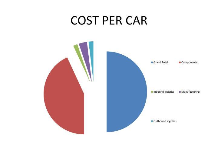 COST PER CAR