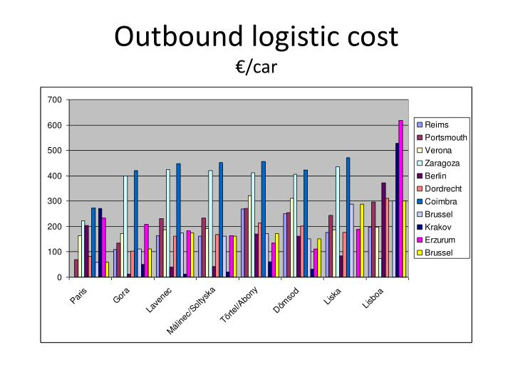 Outbound logistic cost