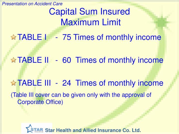 Capital Sum Insured