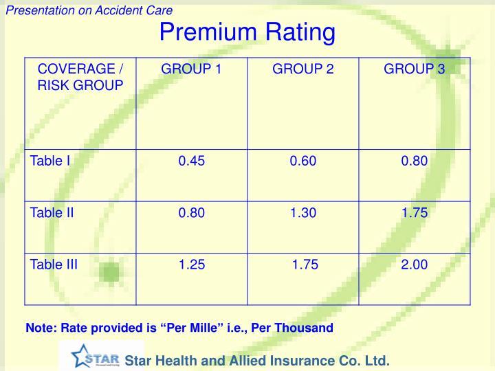 Premium Rating