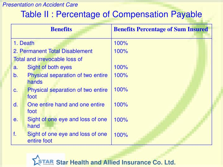 Table II : Percentage of Compensation Payable