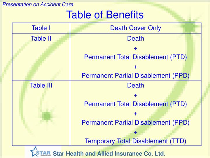 Table of Benefits