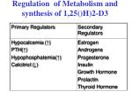 regulation of metabolism and synthesis of 1 25 h 2 d3