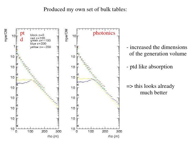 Produced my own set of bulk tables:
