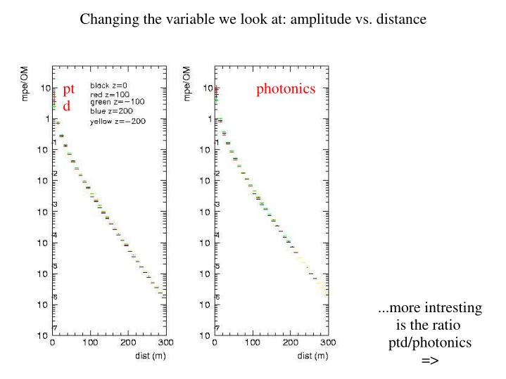Changing the variable we look at: amplitude vs. distance