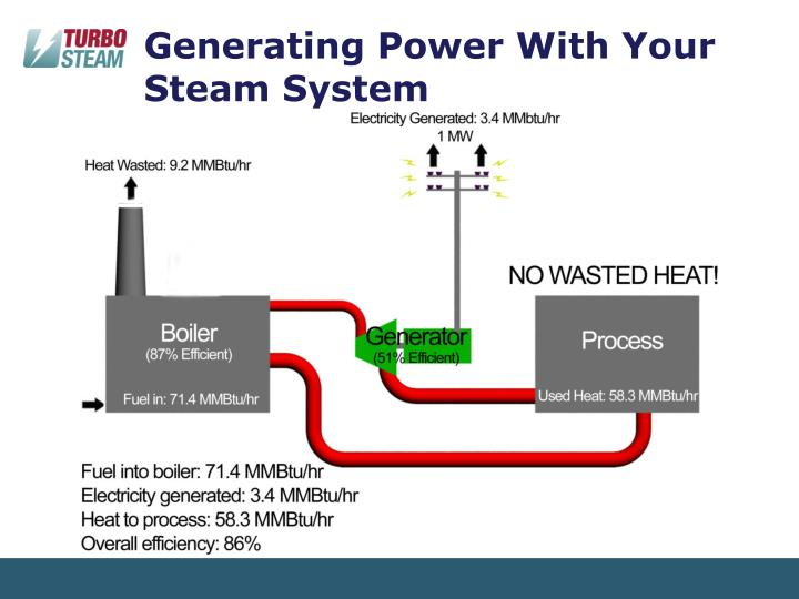 Generating Power With Your Steam System