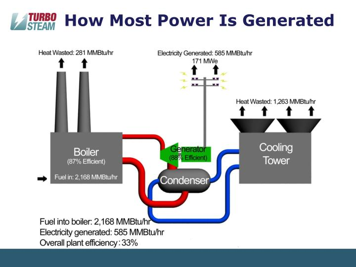 How Most Power Is Generated