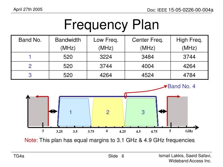 Frequency Plan