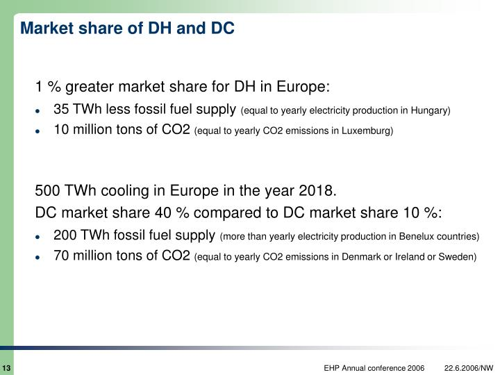 Market share of DH and DC