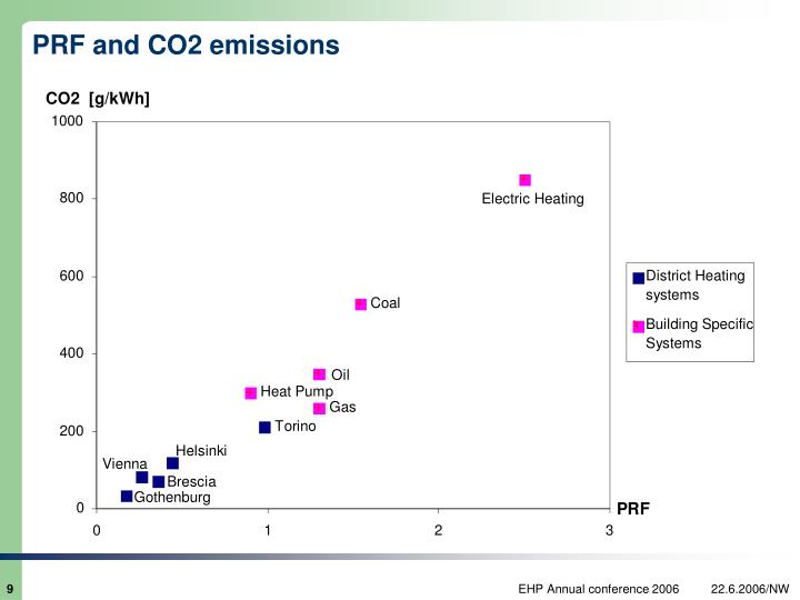 PRF and CO2 emissions