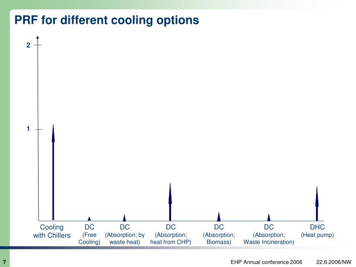 PRF for different cooling options